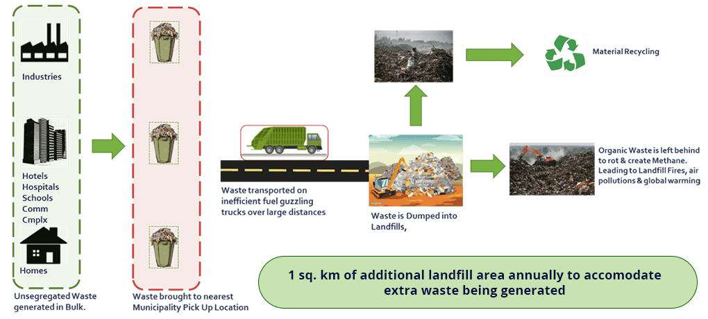 solid-waste-management-consulting 2